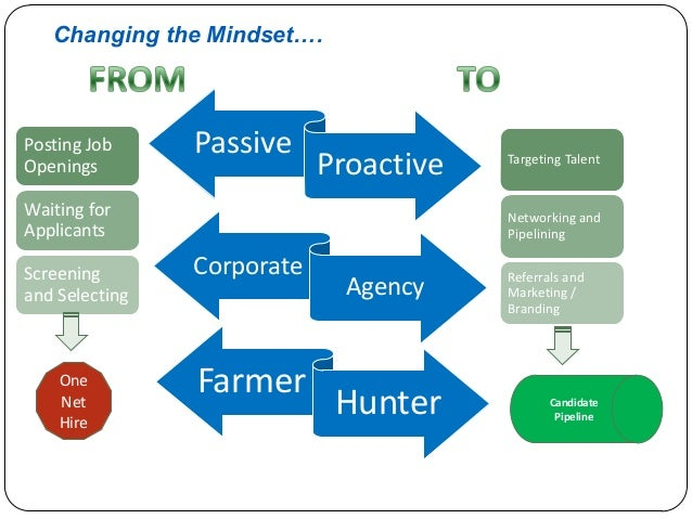 Changing the Mindset….  Posting Job Openings  Passive  Proactive  Waiting for Applicants Screening and Selecting  One Net ...