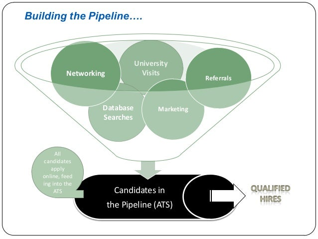 Building the Pipeline….  University Visits  Networking  Database Searches  All candidates apply online, feed ing into the ...