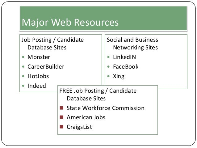 Major Web Resources Job Posting / Candidate Social and Business Database Sites Networking Sites  Monster  LinkedIN  Car...
