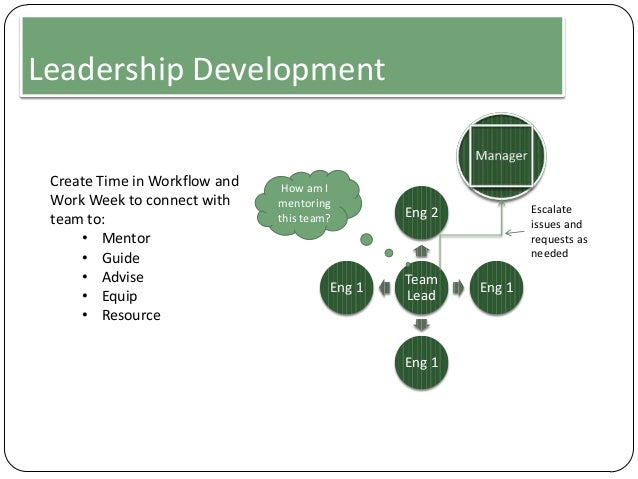 Leadership Development Create Time in Workflow and Work Week to connect with team to: • Mentor • Guide • Advise • Equip • ...
