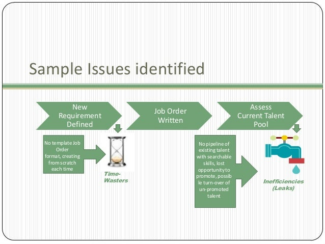 Sample Issues identified New Requirement Defined No template Job Order format, creating from scratch each time  Assess Cur...