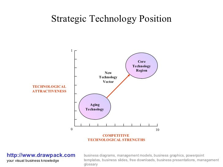 Strategic Technology Position http://www.drawpack.com your visual business knowledge business diagrams, management models,...