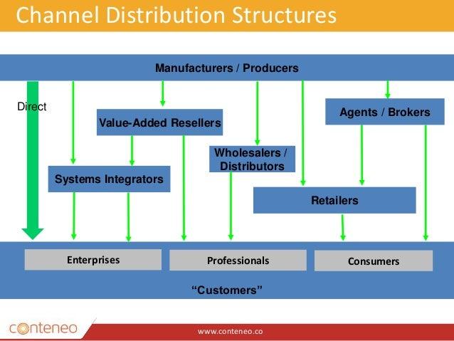 "www.conteneo.co Channel Distribution Structures Wholesalers / Distributors Manufacturers / Producers ""Customers"" Enterpris..."