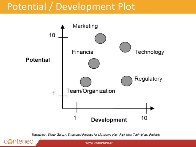 www.conteneo.co Potential / Development Plot Technology Stage-Gate: A Structured Process for Managing High-Risk New Techno...