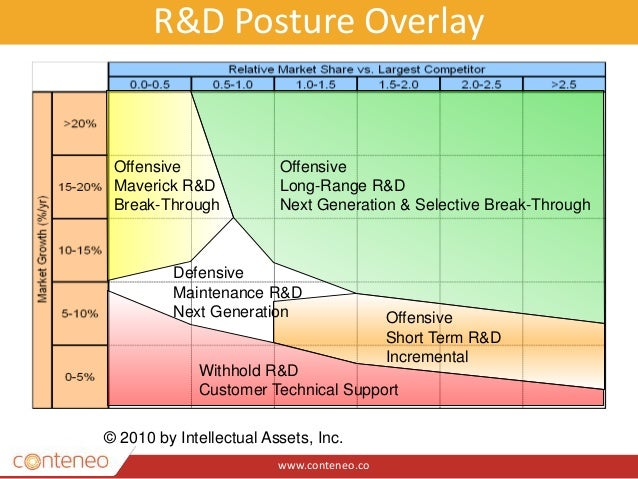 www.conteneo.co R&D Posture Overlay Offensive Long-Range R&D Next Generation & Selective Break-Through Offensive Short Ter...
