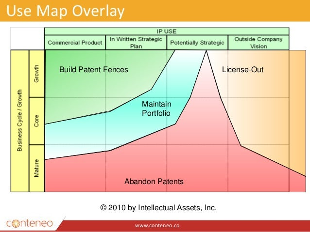 www.conteneo.co Use Map Overlay Build Patent Fences License-Out Maintain Portfolio Abandon Patents © 2010 by Intellectual ...