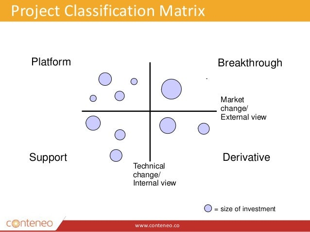 www.conteneo.co Platform Support Derivative Breakthrough = size of investment Market change/ External view Technical chang...