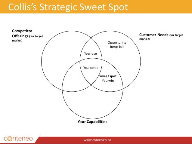 www.conteneo.co Collis's Strategic Sweet Spot Competitor Offerings (for target market) Customer Needs (for target market) ...
