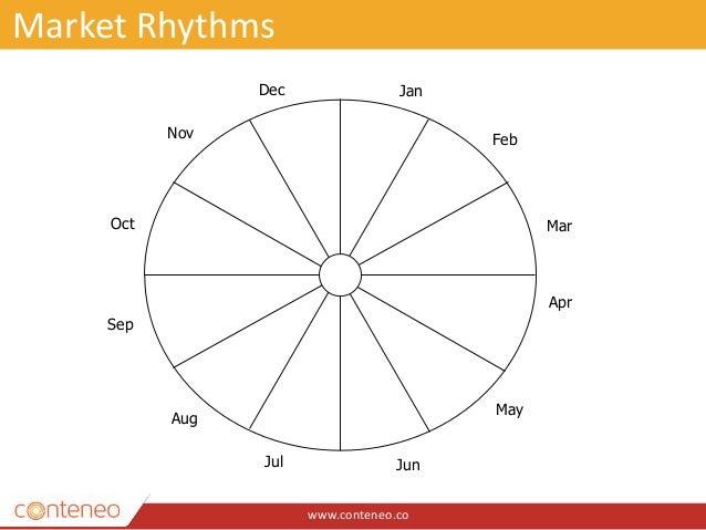 www.conteneo.co Market Rhythms Jan Apr Sep Aug Jul Jun May Mar Feb Oct Nov Dec