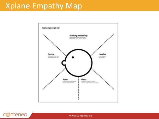 www.conteneo.co Xplane Empathy Map