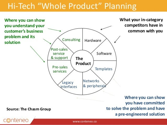 """www.conteneo.co 4 Hi-Tech """"Whole Product"""" Planning The Product Hardware Software Legacy interfaces Networks & peripherals ..."""
