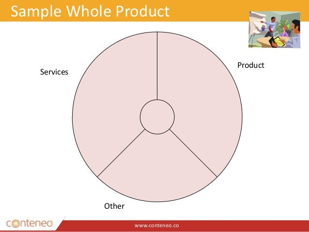 www.conteneo.co Sample Whole Product Product Services Other