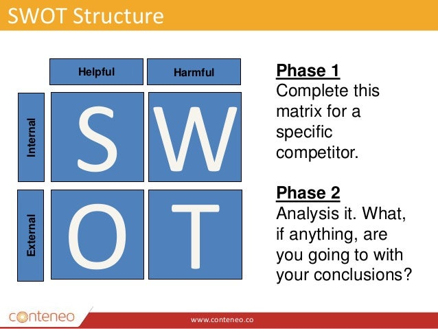 www.conteneo.co SWOT Structure S T W O Helpful Harmful InternalExternal Phase 1 Complete this matrix for a specific compet...