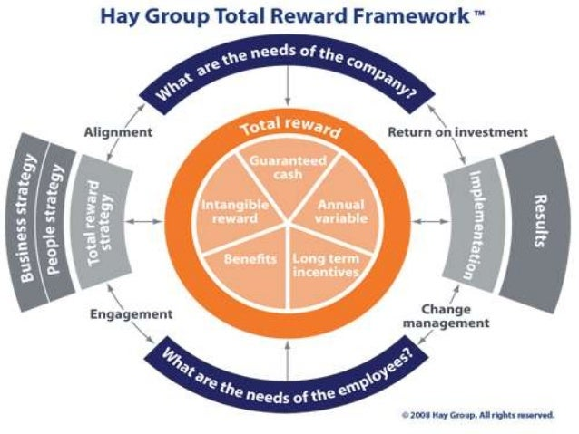 total reward system In addition, numerous studies show that employees look at the total rewards package when deciding whether to join or to stay with an organization an actual summary statement can be prepared for potential employees.