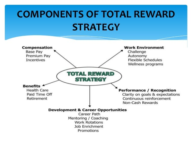 Describe six 6 features of an effective total rewards program