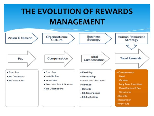 total rewards systems Next-generation total rewards consists of integrated investments with different yet complementary purposes and desired outcomes, rather than disparate plans that don.