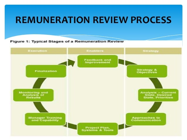 remuneration strategy Overview of reward management - total reward and engaged performance - strategic reward - reward policies - the psychological contract - motivation and financial and non-financial rewards - factors affecting levels of pay - age discrimination - evaluation of reward processes - development of.