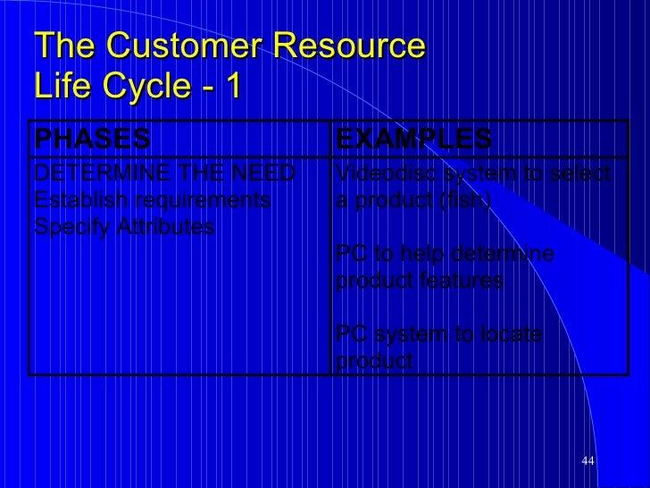 Contact Kmart Customer Service