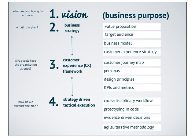 what are you trying to      achieve?                         1. vision                 (business purpose)  what's the plan...