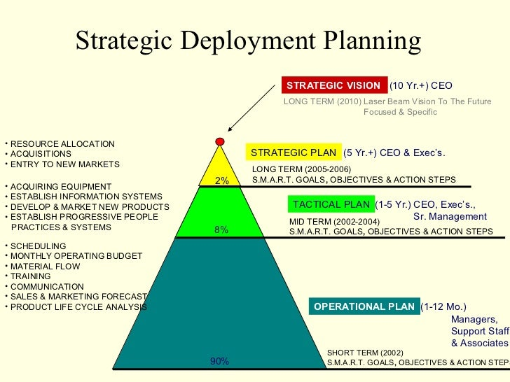 Strategic Deployment Planning                                               STRATEGIC VISION (10 Yr.+) CEO                ...