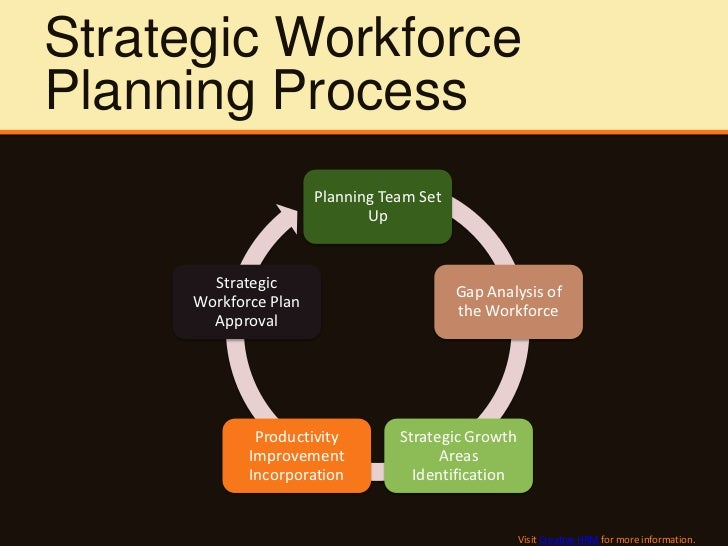 how is workforce plans related to business and hr strategies With effective workforce planning and workforce management, you will be able to identify the talent you need to have in place to accomplish your immediate and long-term strategies.