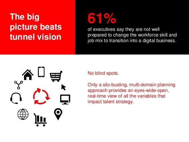 The big picture beats tunnel vision 61% of executives say they are not well prepared to change the workforce skill and job...