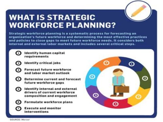 Strategic workforce planning for Workforce planning template download