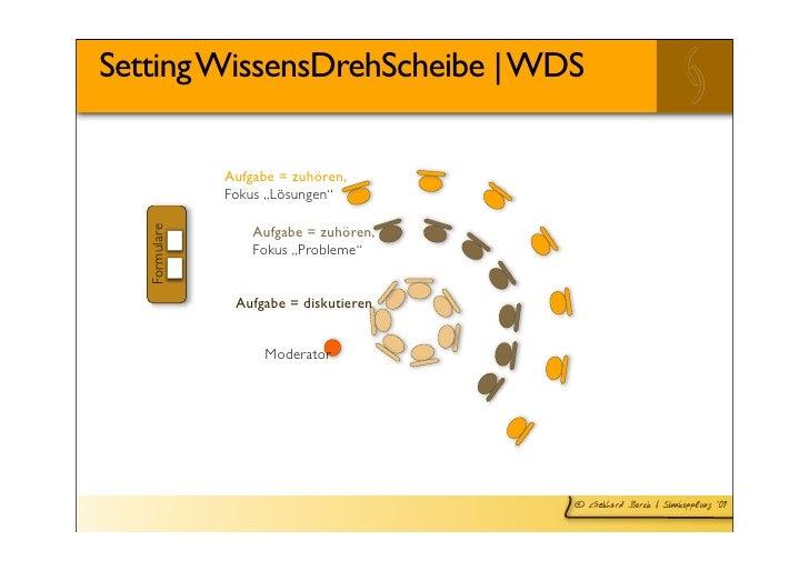 """Setting WissensDrehScheibe   WDS                 Aufgabe = zuhören,                Fokus """"Lösungen""""                     Au..."""