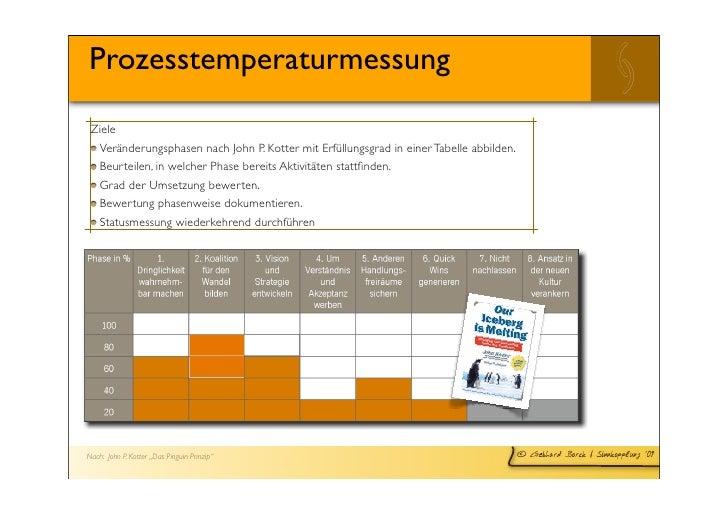 Prozesstemperaturmessung  Ziele   Veränderungsphasen nach John P. Kotter mit Erfüllungsgrad in einer Tabelle abbilden.   B...