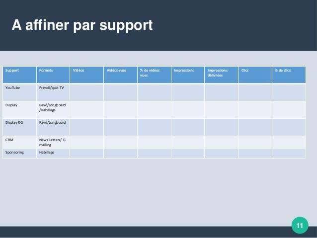 A affiner par support Support Formats Vidéos Vidéos vues % de vidéos vues Impressions Impressions délivrées Clics % de cli...