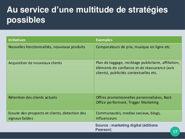 17 Au service d'une multitude de stratégies possibles Initiatives Exemples Nouvelles fonctionnalités, nouveaux produits Co...