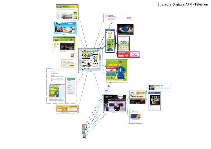 Stratégie Digitale AFM-Téléthon                                                                                           ...