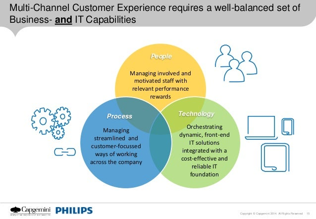 Digital Customer Experience Strategy Amp Marketing