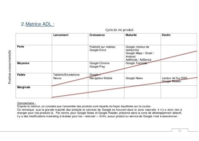 51 2.Matrice ADL : Lancement Croissance Maturité Déclin Forte Publicité sur mobiles Google Drive Google (moteur de recherc...