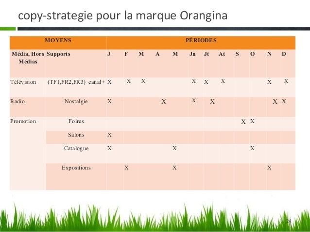 copy-strategie pour la marque Orangina