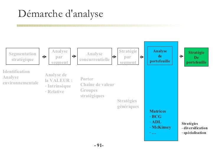 Strategie - Analyse concurrentielle porter ...