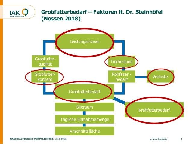 Strategien Futterversorgung unter Extrembedingungen Slide 3