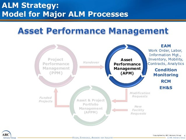 strategies of performance management in the workplace At the workplace, performance management is implemented by employees with supervisory performance management - integrating strategy execution, methodologies.