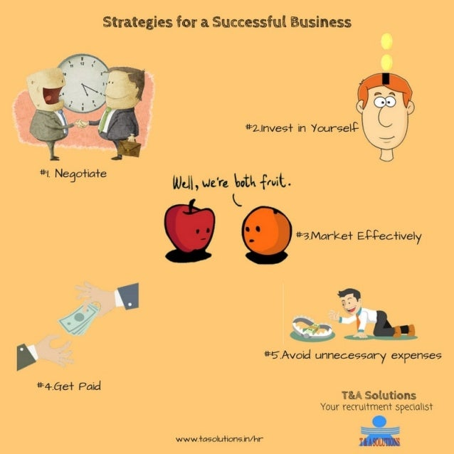 Strategies for a Successful Business