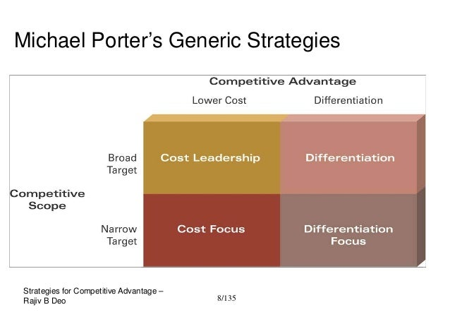 an essay on michael porters generic competitive strategies Generic strategies were first presented in two books by professor michael porter  of  competitive strategies focus on ways in which a company can achieve the.