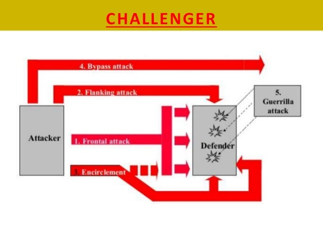 strategies to fight low cost rivals 2014-7-22 low cost carrier strategies to maintain  low cost carrier competition strategies low cost  southwest chases elite-level flyers by poaching them from rivals.
