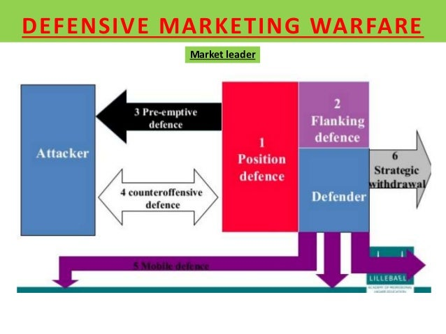 marketing warfare Free essay: hybrid warfare or asymmetric warfare to have a discussion on hybrid warfare, we need to have a clear idea of what are the differences between.