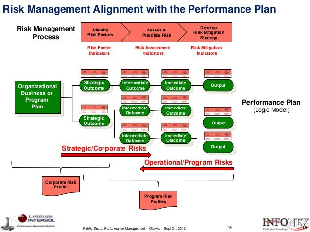alignment of the performance plan Healthcare performance partnerssm is a service mark of medassets, inc medassets® is a registered 3-5 year strategic plan the process of creating alignment begins.