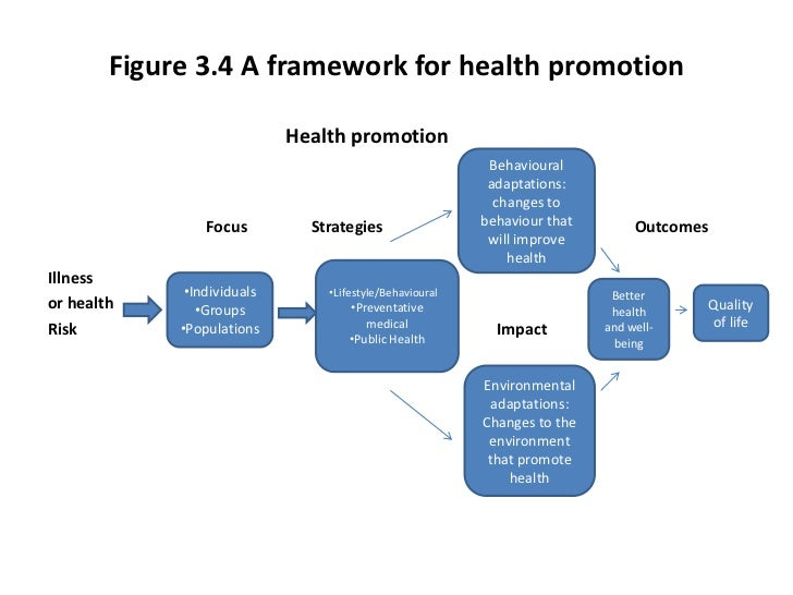 the effects of health promotion on This guide supports the implementation of the key principles of health promotion and the government's policy directions  in victoria, the department has an important role in protecting.