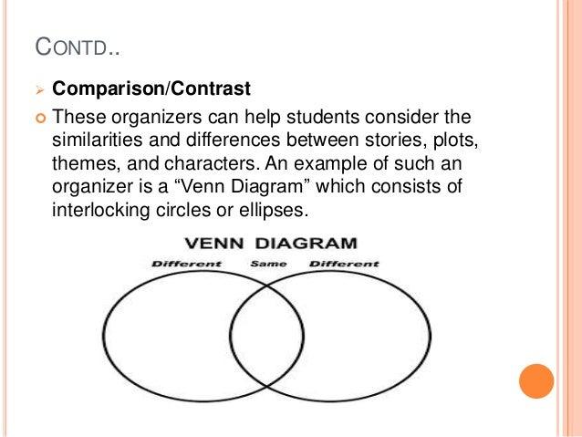 Venn diagram reading comprehension yelomphonecompany venn diagram reading comprehension ccuart Image collections
