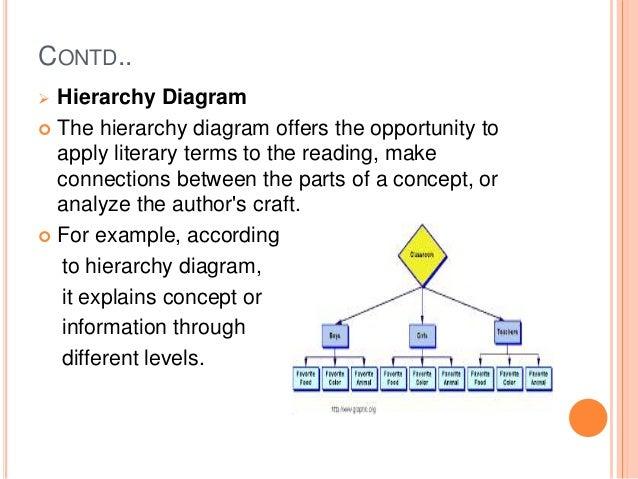 Strategies for reading comprehension 11 contd hierarchy diagram ccuart Gallery