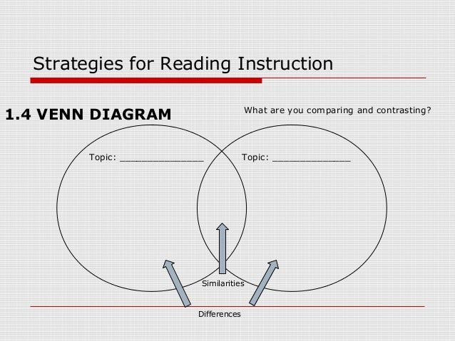 Strategies for reading instruction