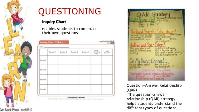 Worksheet Question Answer Relation Teaching Strategy strategies for teaching reading questioning