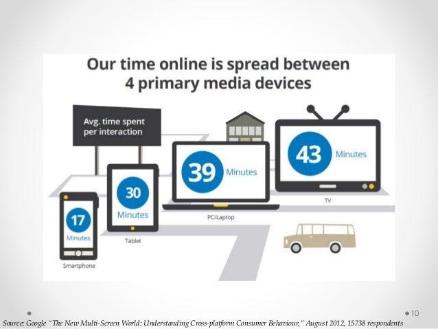 "10 Source: Google ""The New Multi-Screen World: Understanding Cross-platform Consumer Behaviour,"" August 2012, 15738 respon..."