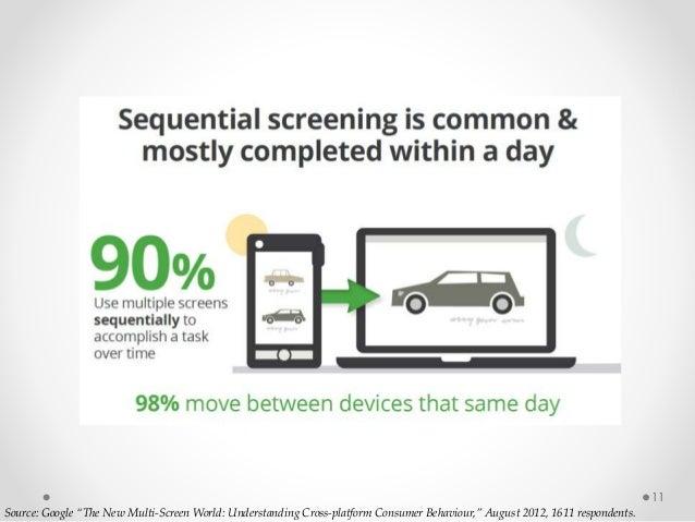 "11 Source: Google ""The New Multi-Screen World: Understanding Cross-platform Consumer Behaviour,"" August 2012, 1611 respond..."